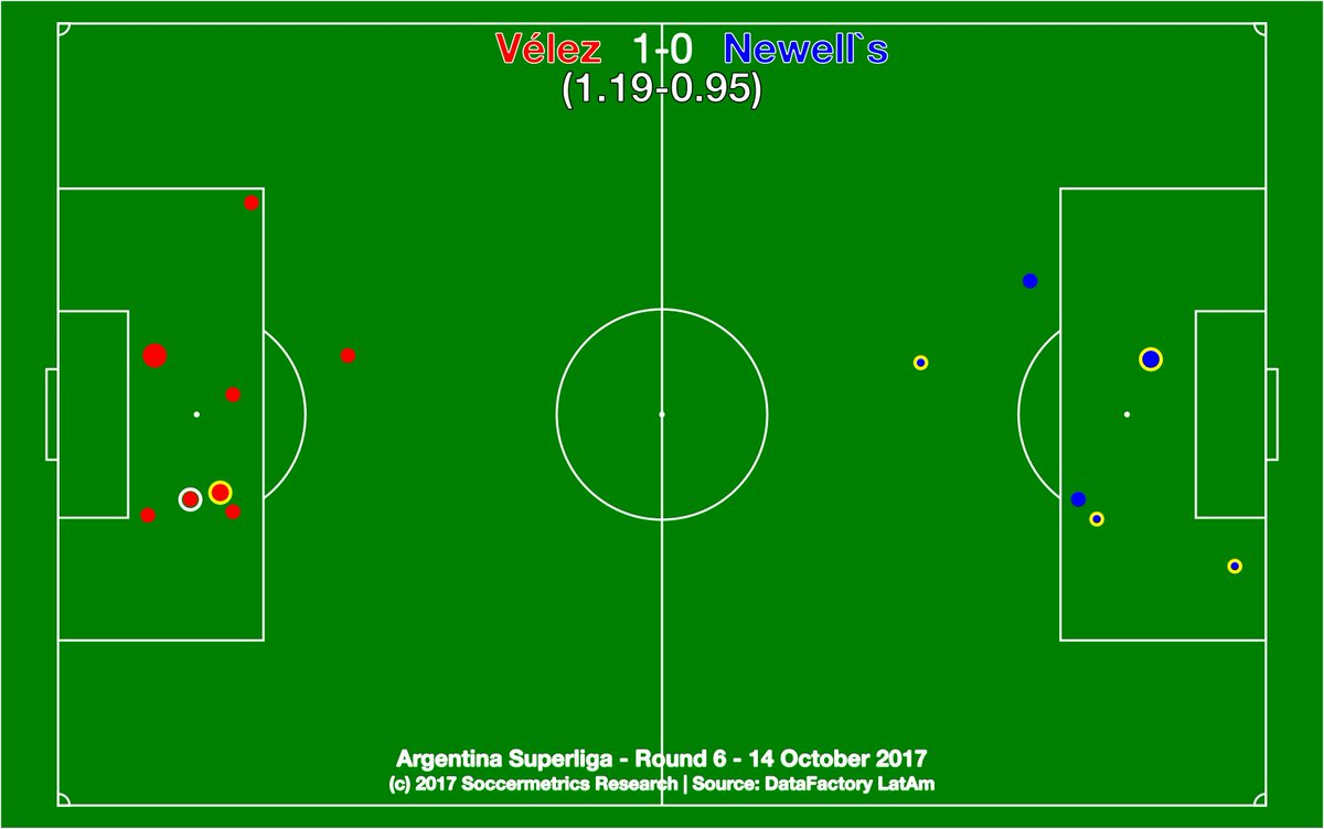 test Twitter Media - .@Velez 1-0 @CANOBoficial. Back on track for Vélez after two losses. Newell's need more shot creation from open play. @DataFactoryLA @argsaf https://t.co/YpkMTucxAY