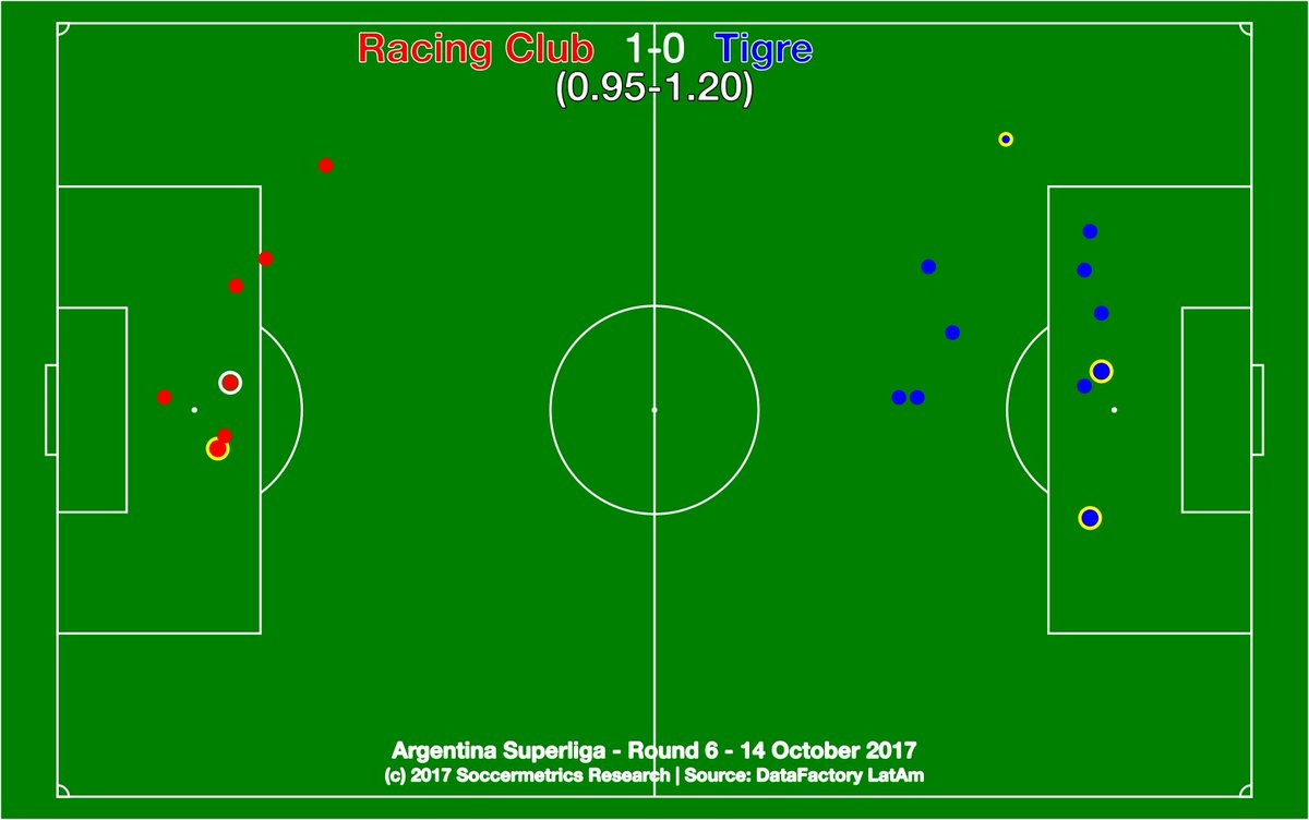 test Twitter Media - .@RacingClub 1-0 @catigreoficial. At last Racing's most expensive buy comes through, but still vulnerable in back. @DataFactoryLA @argsaf https://t.co/1wtJUtVKfu