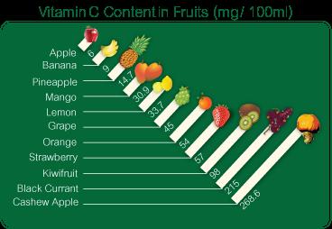 RT @UbatOhUbat: Buah2an yang tinggi vitamin C bantu penyerapan zat besi > kurangkan risiko anemia https://t.co/RG4O3ObHyG