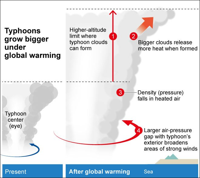 Study: Global warming could make typhoons 20 percent larger