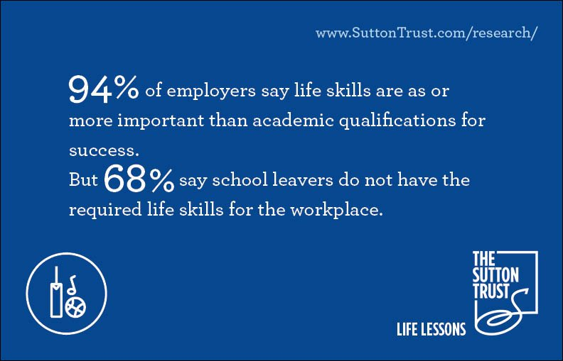 RT @suttontrust: Findings from @YouGov polling as part of our new Life Lessons report https://t.co/kJUlxqR5SO https://t.co/VhO5Jq3GA7