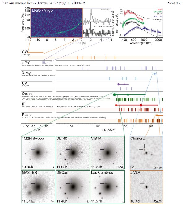 Love this figure showing the detection in ALL THE WAVELENGTHS https://t.co/LKajlqMuiG
