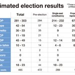 LDP reaping benefits of fragmented opposition: Mainichi election campaign analysis