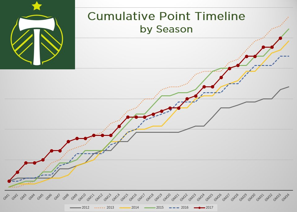 Timbers cumulative points by season.  #RCTID https://t.co/JpM2RQbF5h