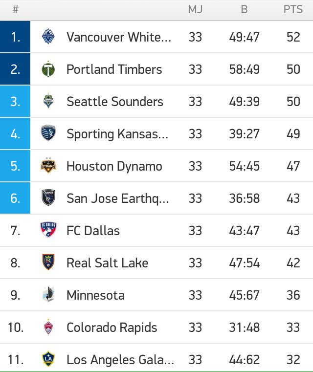 Sporting Kansas City chute à la 4ème place mais se qualifient officiellement pour les Play-Off tout comme Portland, Seattle et Houston ! https://t.co/WOFEHmlEKS