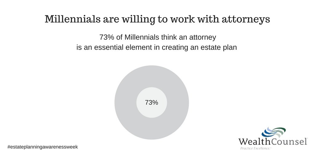 test Twitter Media - America's largest generation is about to become your most valuable demographic. #EstatePlanningAwarenessWeek https://t.co/wt2QxbyfRV https://t.co/sxLzrWCKUU