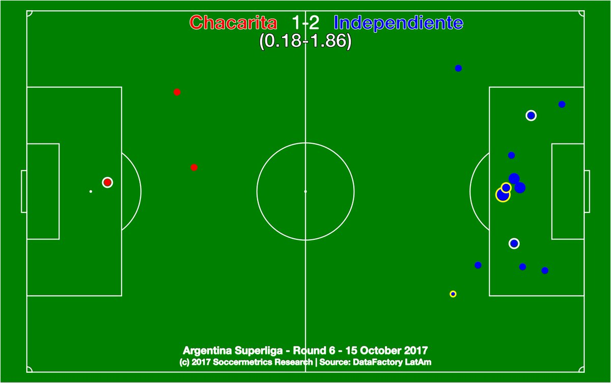 test Twitter Media - .@ChacaOficial 1-2 @Independiente. Funebrero goal at 30 seconds jolted el Rojo awake. Figura? El arquero de Chaca. @DataFactoryLA @argsaf https://t.co/KdcQFZf7jC
