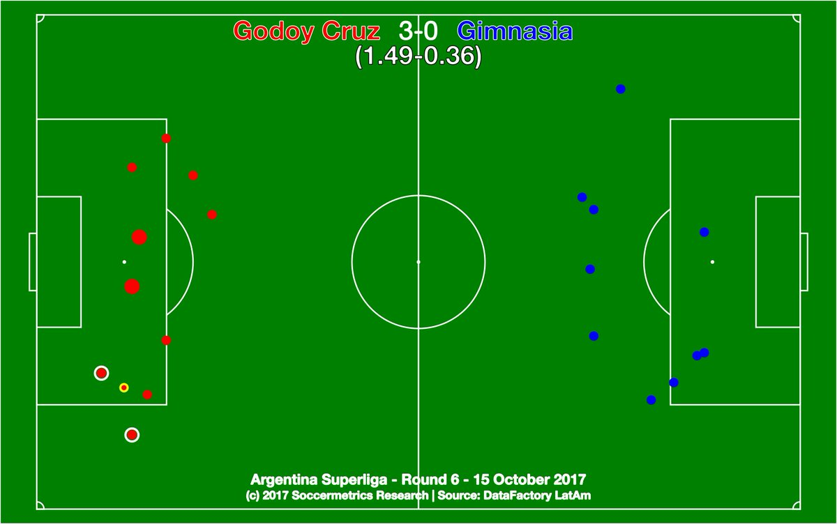 test Twitter Media - .@ClubGodoyCruz 3-0 @gimnasiaoficial. Comprehensive Tomba win against a declawed Lobo. Deserved result all around. @DataFactoryLA @argsaf https://t.co/j8bGJY4W9D