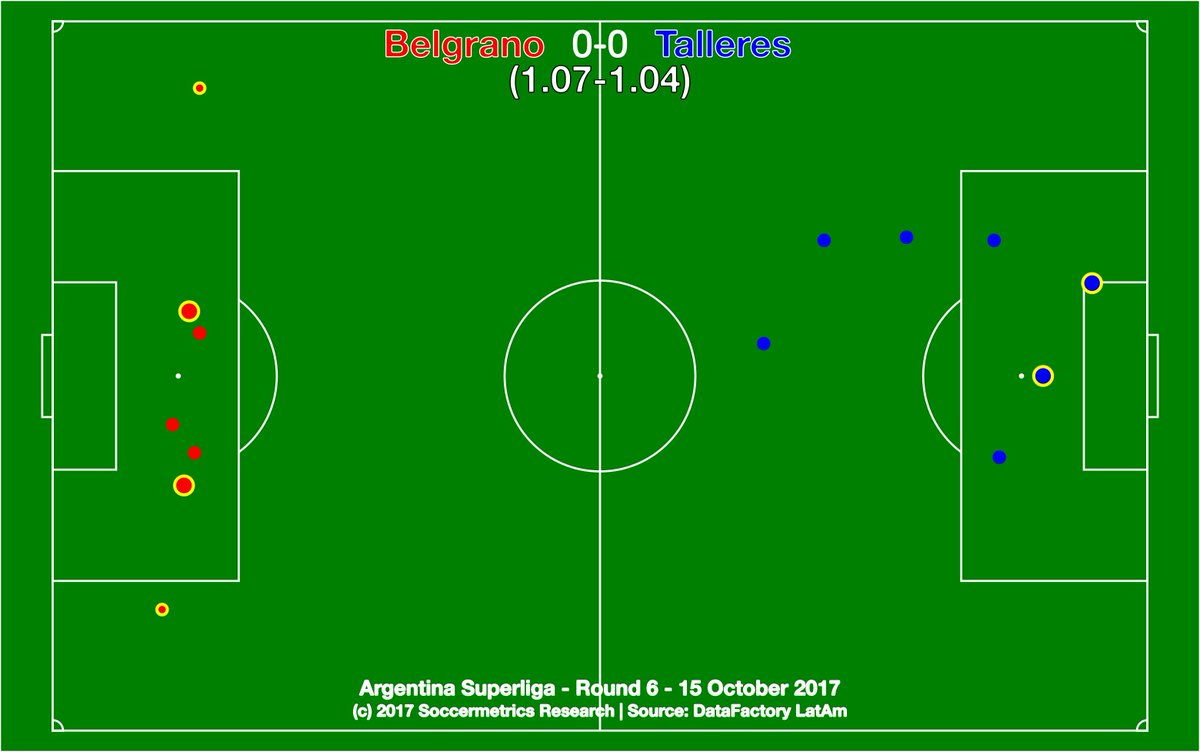test Twitter Media - .@Belgrano 0-0 @CATalleresdecba. Thankfully no violence, but the clásico could have used more on-field action. @DataFactoryLA @argsaf https://t.co/RxpYV1y9Qs