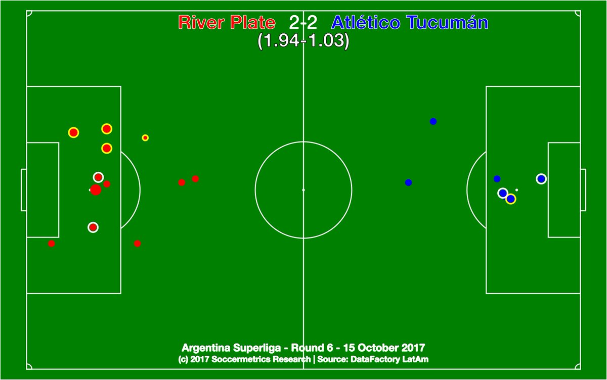 test Twitter Media - .@CARPoficial 2-2 @ATOficial. Eye-raising comeback by Décano against River with minds on Libertadores semi. @DataFactoryLA @argsaf https://t.co/bNyNa26bbX