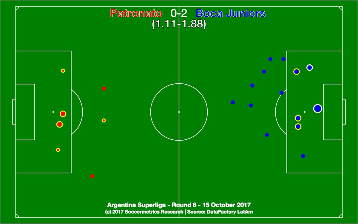 test Twitter Media - .@ClubPatronatoOf 0-2 @BocaJrsOficial. Appeared closer than it was, but still Boca's best ever league start. @DataFactoryLA @argsaf https://t.co/jqG7DktUgZ