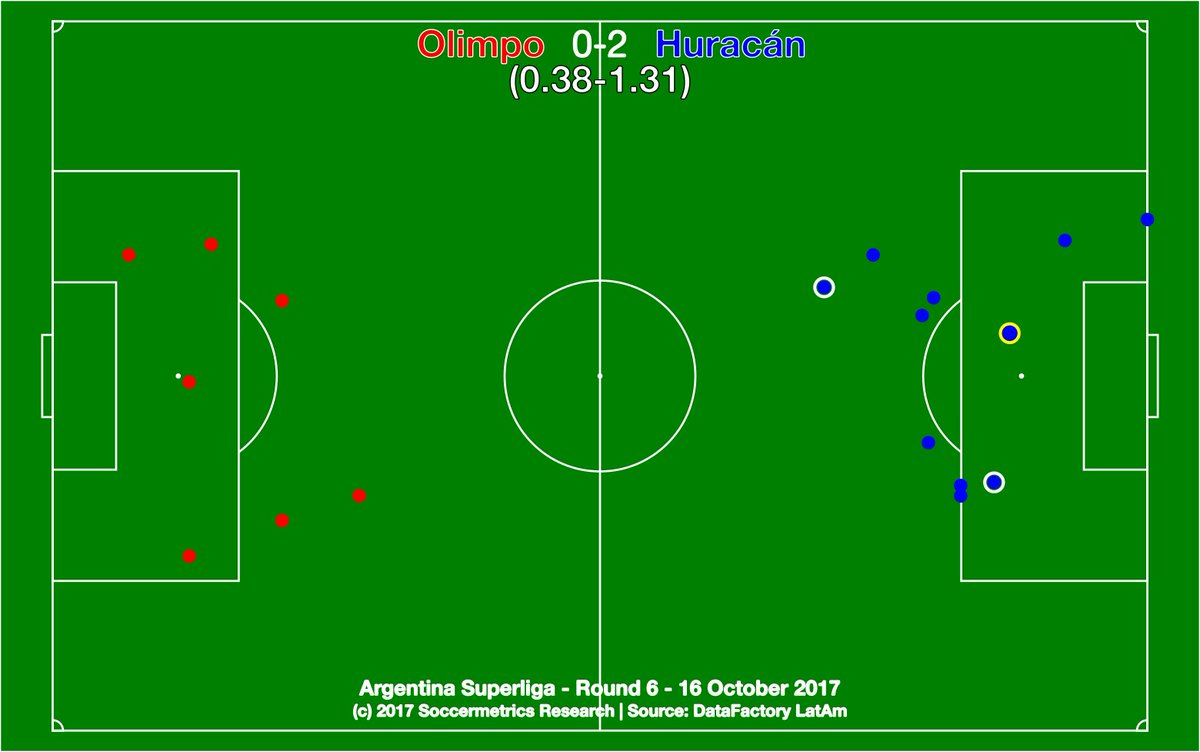 test Twitter Media - .@Olimpo_Oficial 0-2 @CAHuracan. Emphatic away win by the balloonists in a relegation six-pointer. @DataFactoryLA @argsaf https://t.co/SMLNEQMcif