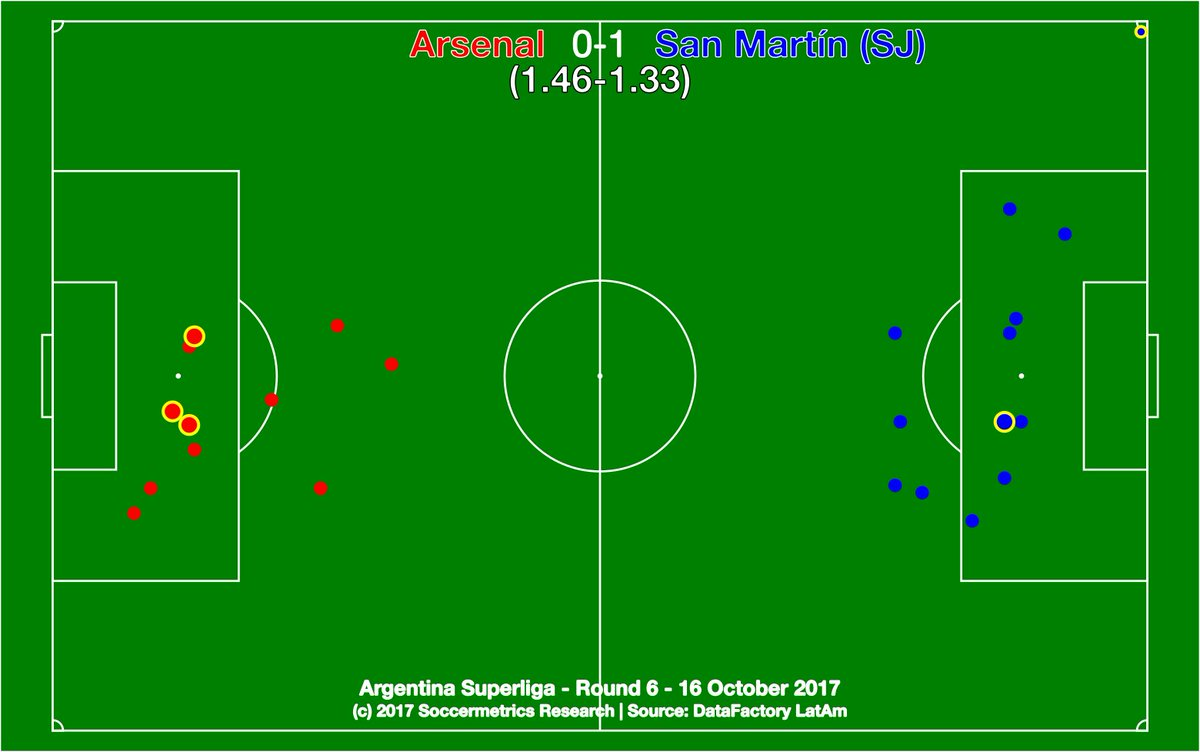test Twitter Media - .@ArsenalOficial 0-1 @SanMartinWeb. Even match decided by a massive foul-up by the Arsenal keeper. @DataFactoryLA @argsaf https://t.co/rbQ5q50PVc