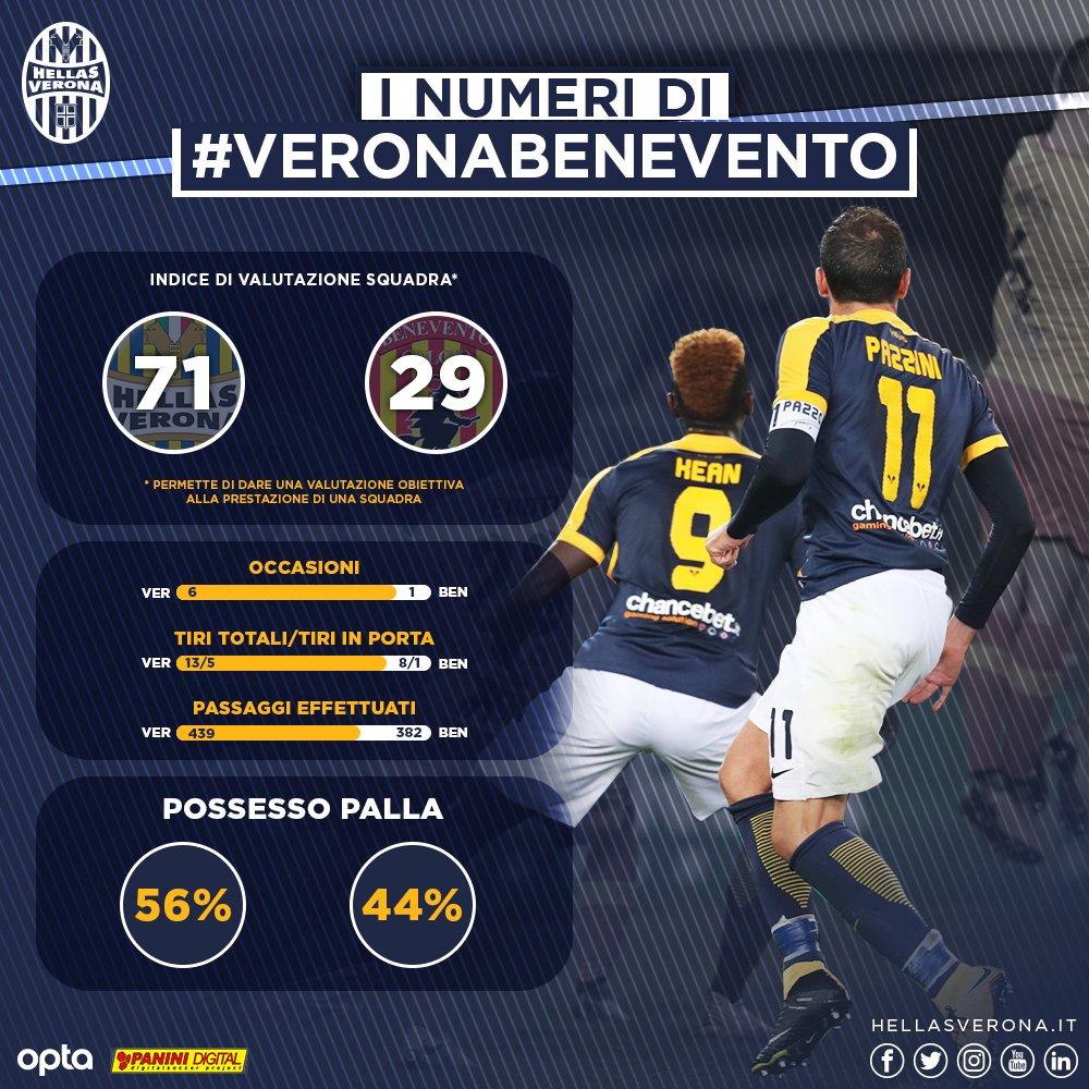 #VeronaBenevento