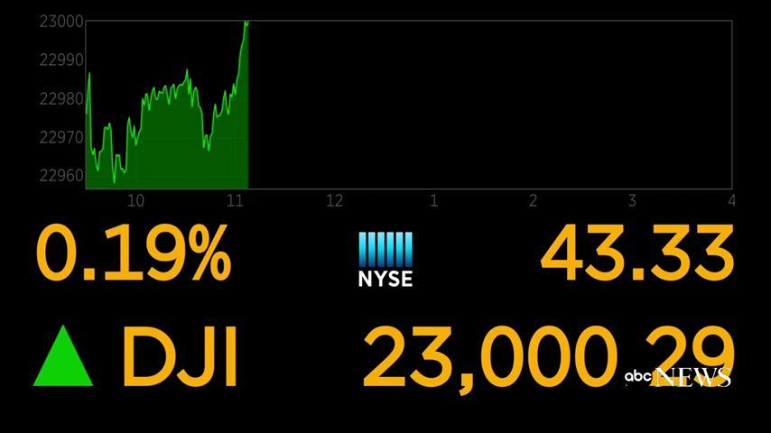 JUST IN: The Dow briefly hits 23,000 for the first time in history.