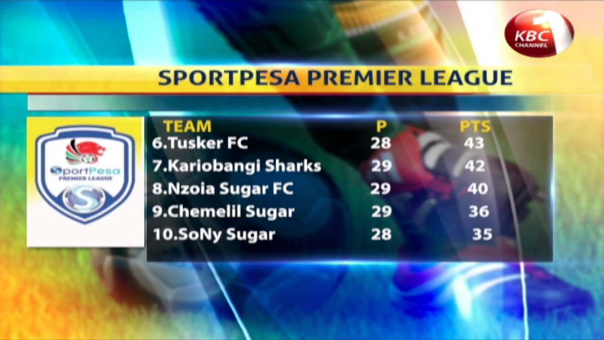 Gor Mahia FC to face Kariobangi Sharks in Sportpesa Premier League