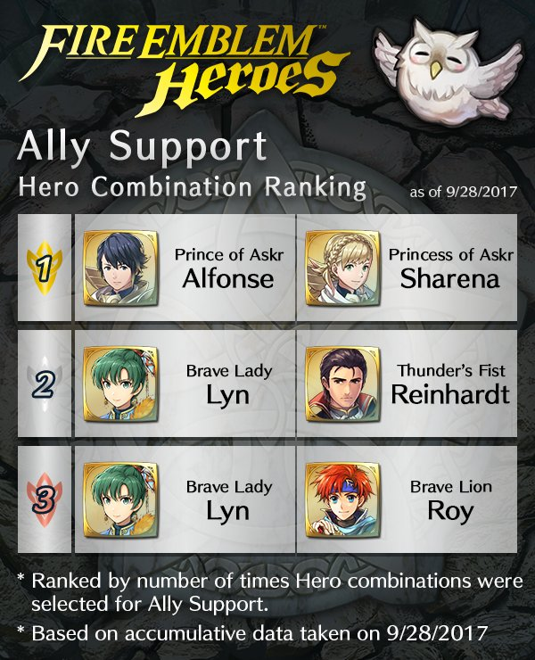 Check out the most used Ally Support pairings so far. Alfonse & Sharena are #1! #FEHeroes https://t.co/6o1saBMGsB