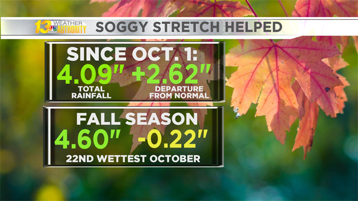 Soggy stretch helped get Autumn rainfall back on track