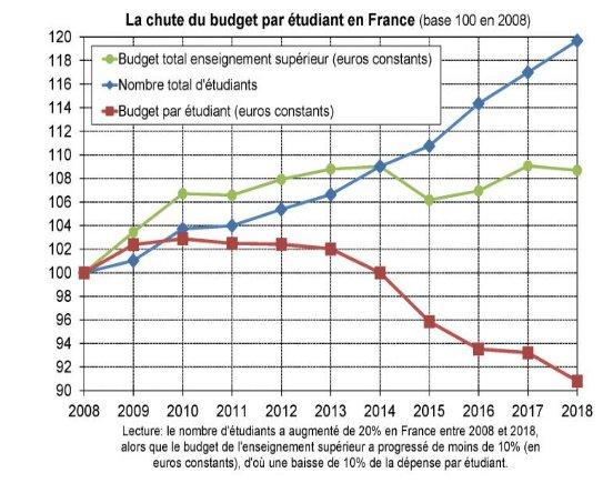 test Twitter Media - Jeunesse sacrifiée: baisse du budget par étudiant en France totalement anachronique et scandaleuse !  https://t.co/32K5zwB9GU https://t.co/Kw2FJT2xyh