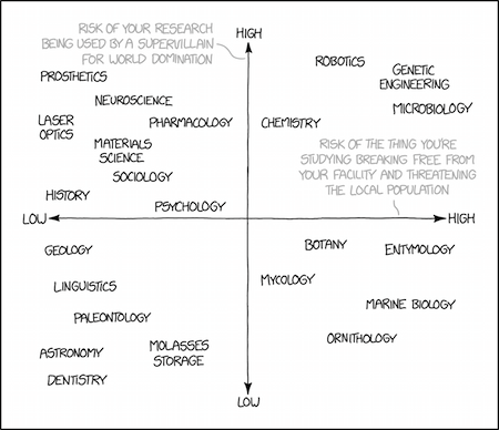 test Twitter Media - World domination and threats to the public: Linguistics is in the most desirable quadrant according to today's… https://t.co/xKNROLfGI9 https://t.co/fxbCPQ5K99