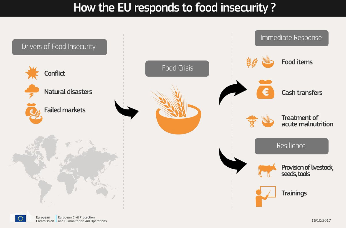 test Twitter Media - Here is how the #EU responds to food insecurity  More info ➞ https://t.co/a7JOqv92Qv #foodsecurity https://t.co/SobdSSmGWF