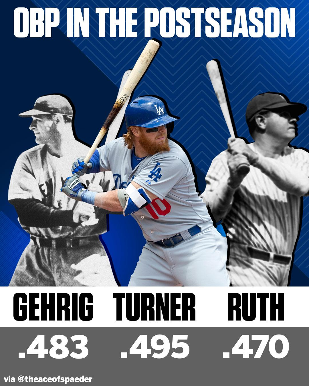 No one in MLB history has had a higher postseason OBP than Justin Turner. https://t.co/f4FwugVxsp