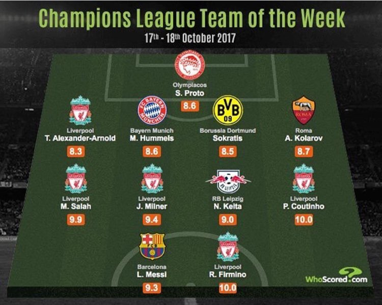 Five Liverpool players in @WhoScored's Champions League team of the week https://t.co/TdS6aLCY39