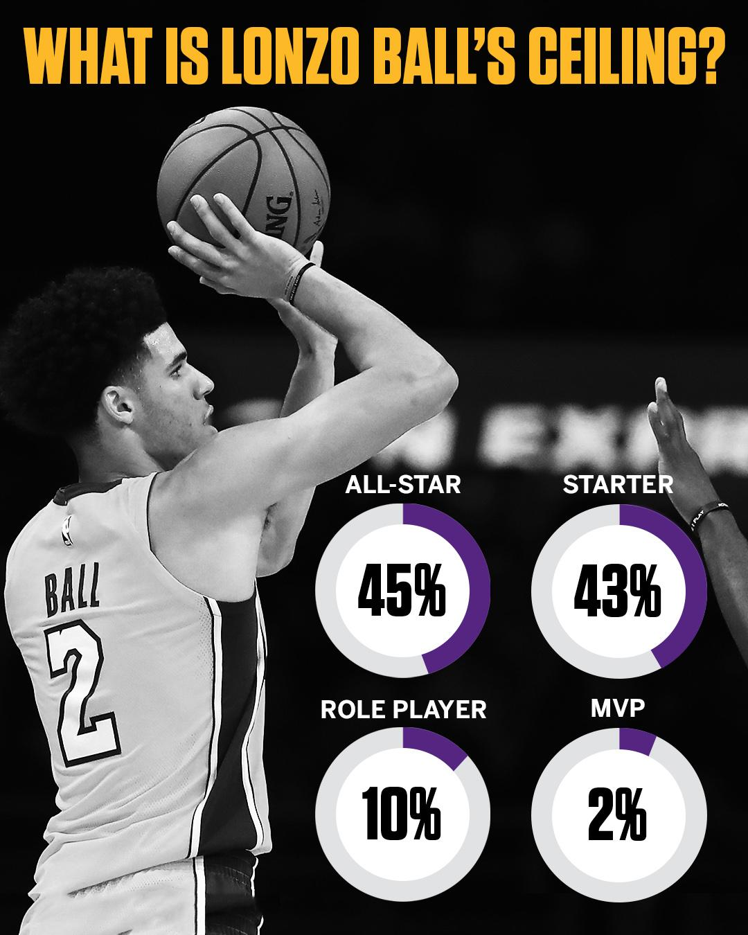 We asked 59 NBA pros what Lonzo's ceiling is.  Here's what they had to say. https://t.co/xI0hntctkQ https://t.co/F8GXJA93Og