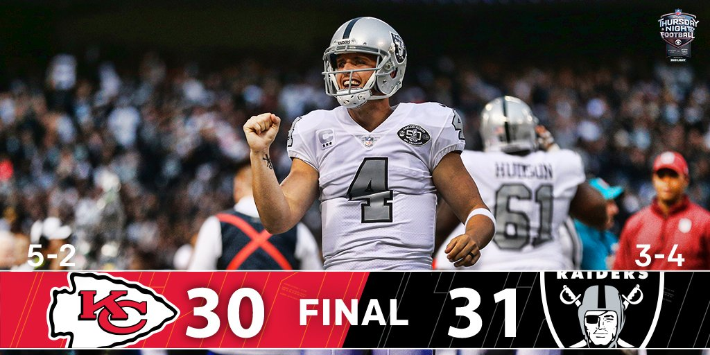 RT @nflnetwork: FINAL:  @Raiders 31 | @Chiefs 30  Oakland wins on the FINAL play of the game!!  #TNF #KCvsOAK https://t.co/MLrkl5lgGe