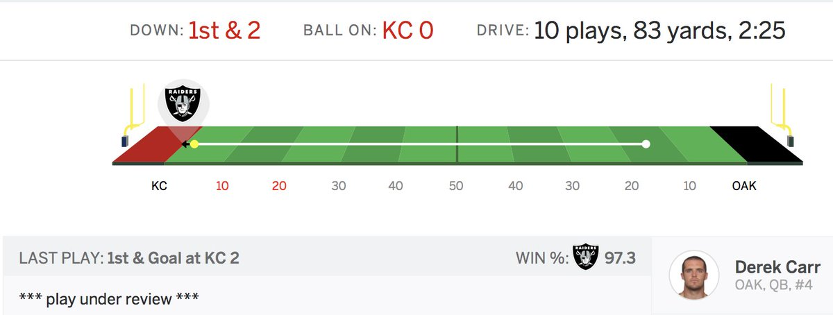test Twitter Media - I think automated win % thing via @ESPN may not be working so well - said Chiefs had 100% chance to win  .. but then they lost to #Raiders https://t.co/Bl7igMix42