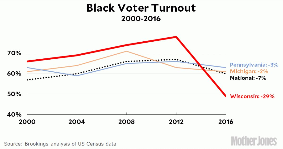The numbers behind Wisconsin's 2016 voter suppression