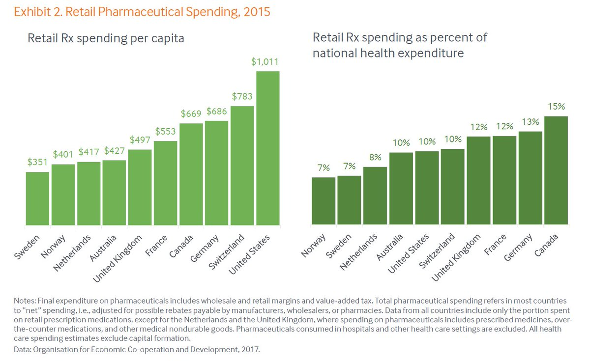national healthcare spending This background paper examines health care spending and the impact on the economy of the united states in brief, the findings reported in this paper are: households in the latest available data (2002), the average household spent $2,350 a year, or 48 percent of its income, on health care.