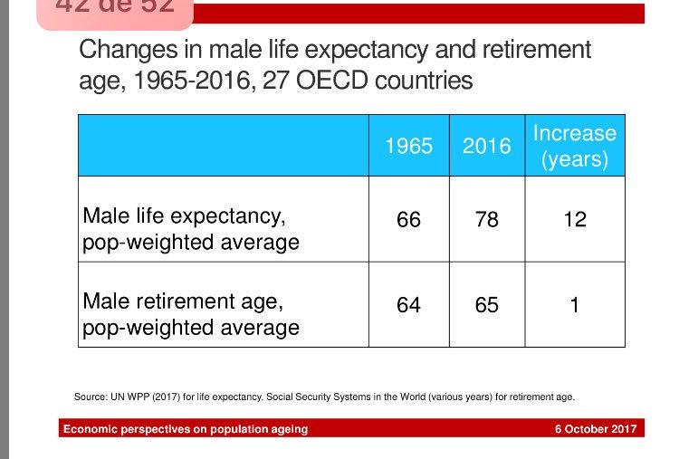RT @tuestadavid: Unos pocos datos que indican que la sociedad debe de adaptarse ante mayor esperanza de vida. https://t.co/AwHn22IhMT