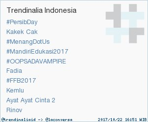 6 verified accounts helped to turn 'Fadia' into a Trending Topic. Some of them: @RadioElshinta, @KompasTV & @INABadminton — #trndnl