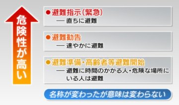【台風21号 避難情報の違いは】 各地で避難情報がでています。避難指示(緊急)、避難勧告、避難準備・高齢者等避難開始の違いは?まとめました。