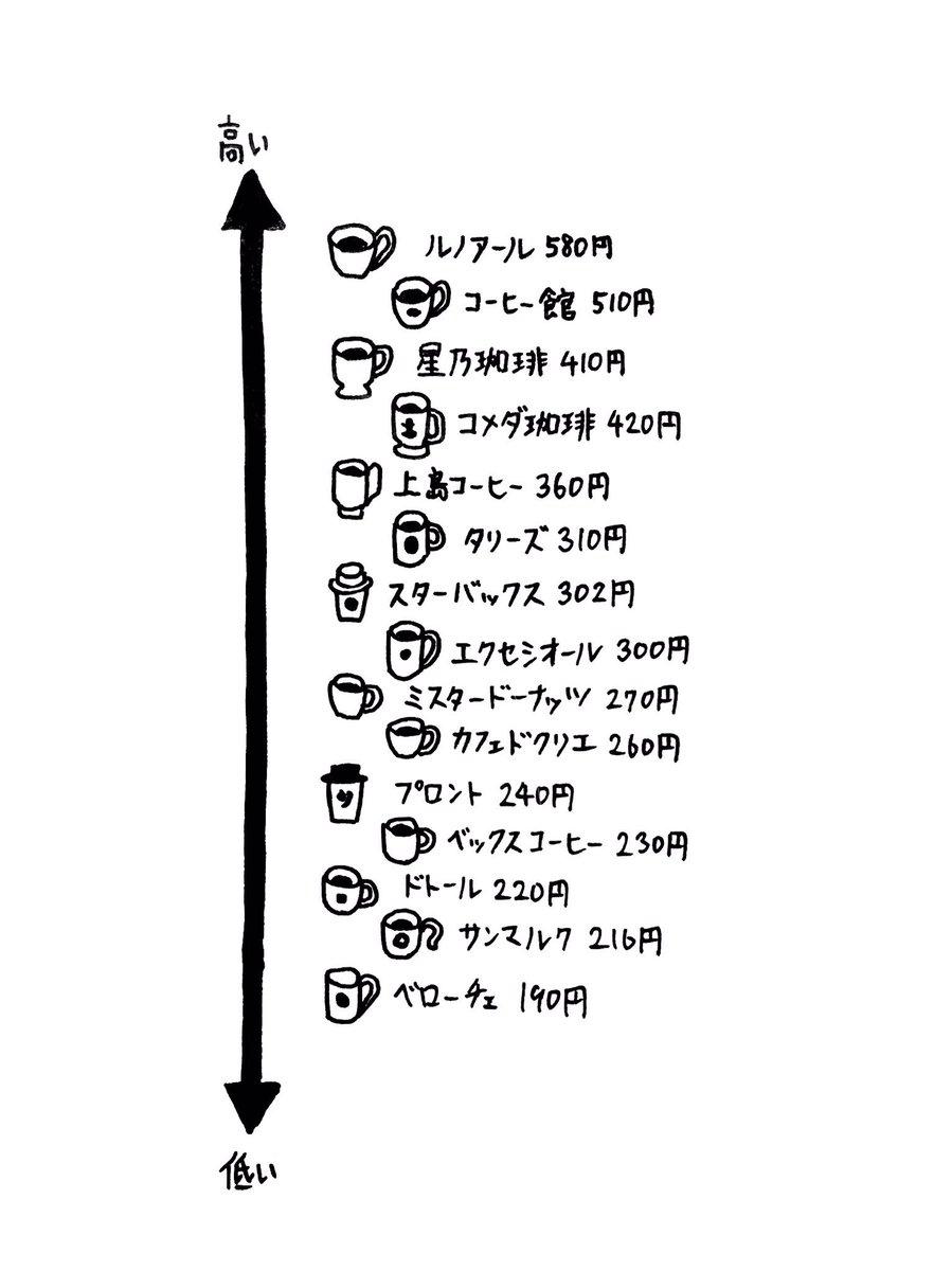 コーヒー1杯価格メモ!喫茶店探しに使えるよ^ ^