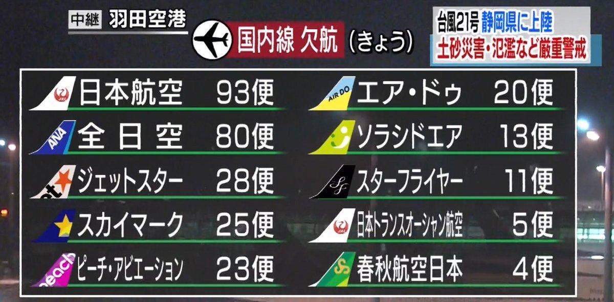 【台風21号 空の便の影響は?】 羽田や新千歳を発着する便など広い範囲に影響出る見通しで、既に302便の欠航が決まっています。更に欠航が増える恐れもあり、ホームページなどで最新の運行状況を確認するようにしてください。