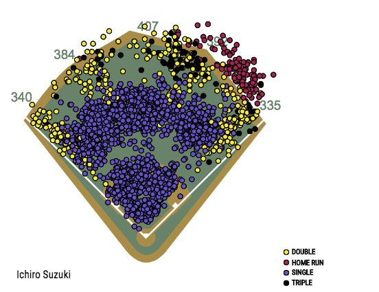 For Ichiro's 44th birthday I present to you all 3080 of his @MLB base hits... #Amazing https://t.co/0TbcJLK2ez