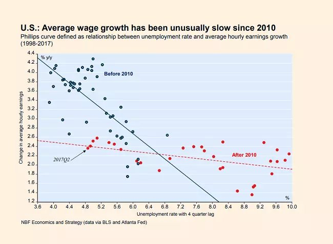 The (non) disappearing Phillips Curve: why it matters, by G. Davies  https://t.co/AC9IfQi6Me via @FT https://t.co/QxvSJvXSfQ