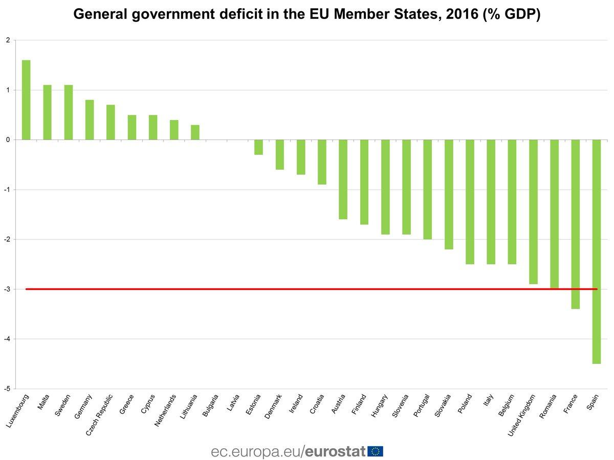 RT @EU_Eurostat: A third of EU Member States with a government surplus in 2016 #Eurostat - https://t.co/WjfKbILtpX https://t.co/tlBzKN8g42