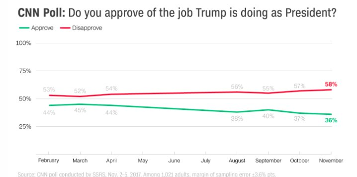 NEW: @CNN poll: Trump approval at new low as Russia concerns grow https://t.co/zUSEEc1r58 https://t.co/sgObF2vRj8