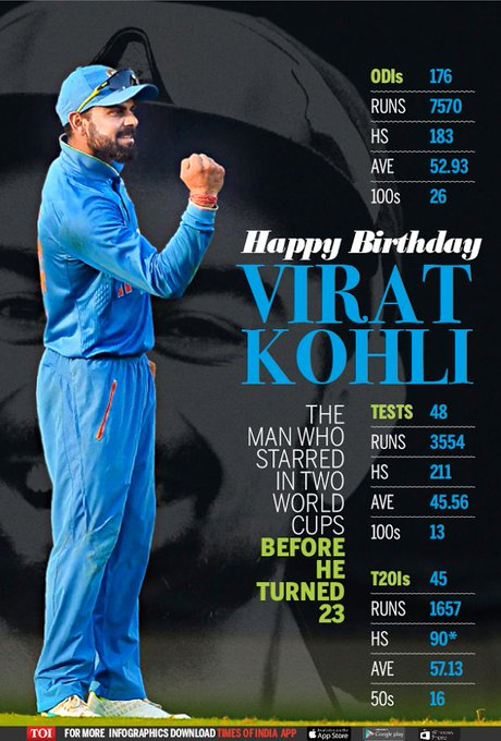 Happy Birthday cricket capitan of India virat kohli