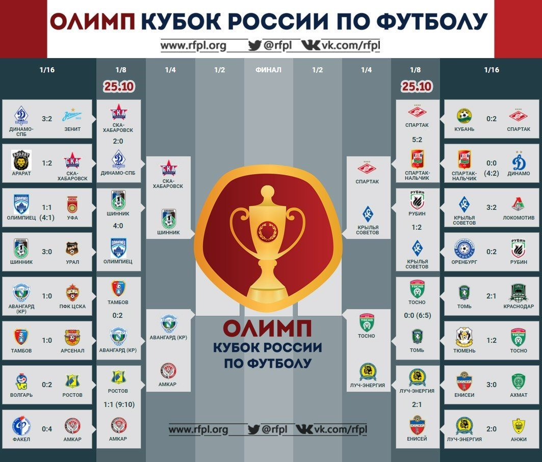 Финал кубка россии по футболу 2018 дата