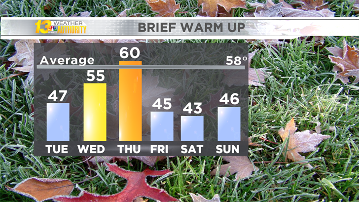 Brief warm up before stretch of cold weather returns