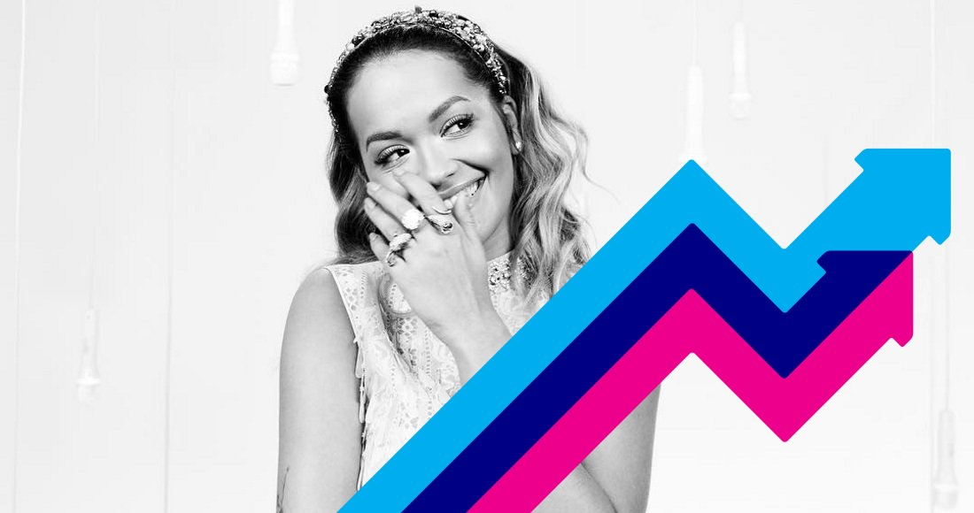 RT @officialcharts: .@RitaOra tops this week's Official Trending Chart with Anywhere https://t.co/TXUr2i39jV https://t.co/JxRQKcwtlK