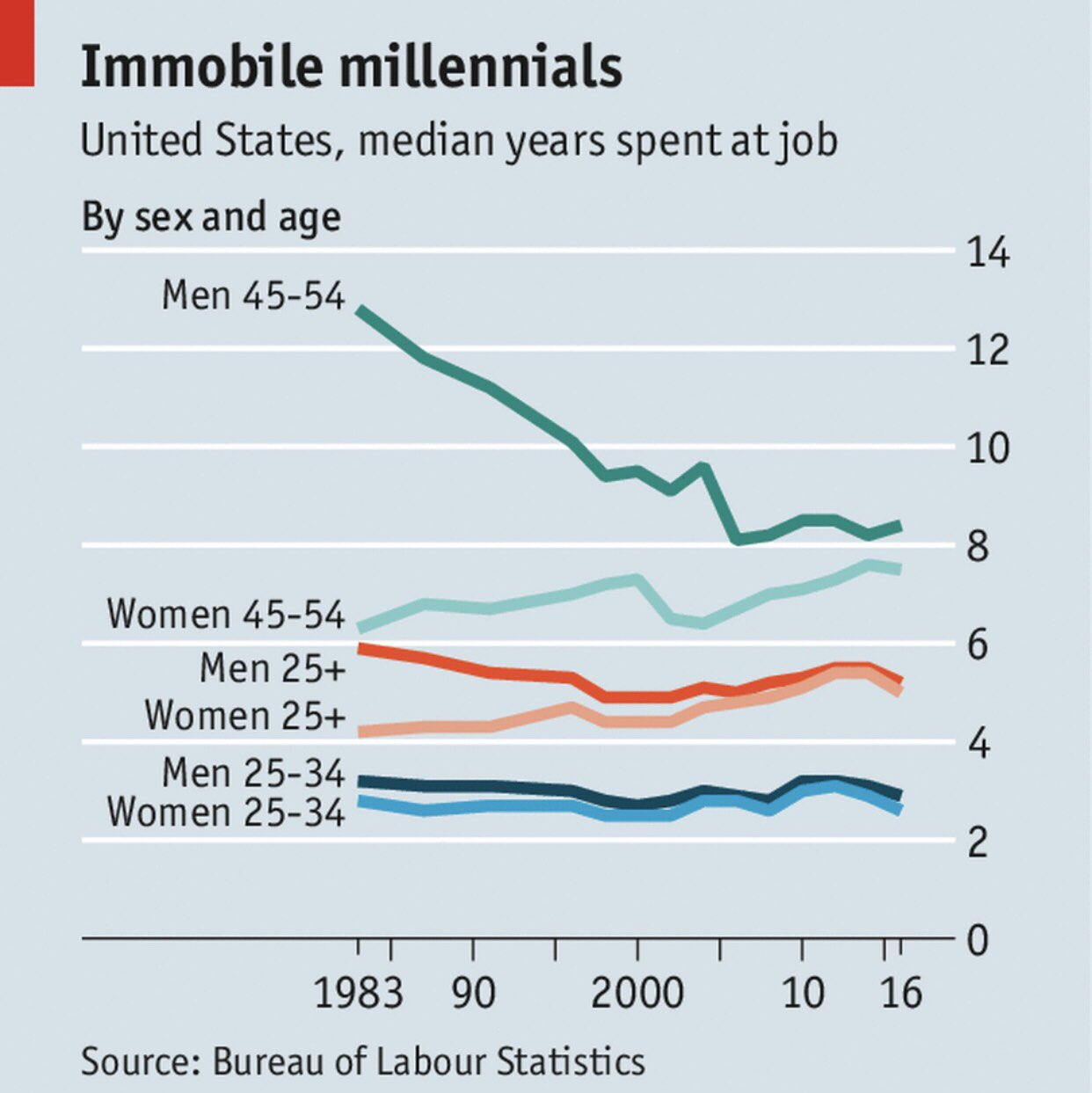 Data suggests younger parts of the workforce have always had shorter tenures. Are we over-blowing Millenials' tendency to switch jobs? https://t.co/8s0j5kCxhK