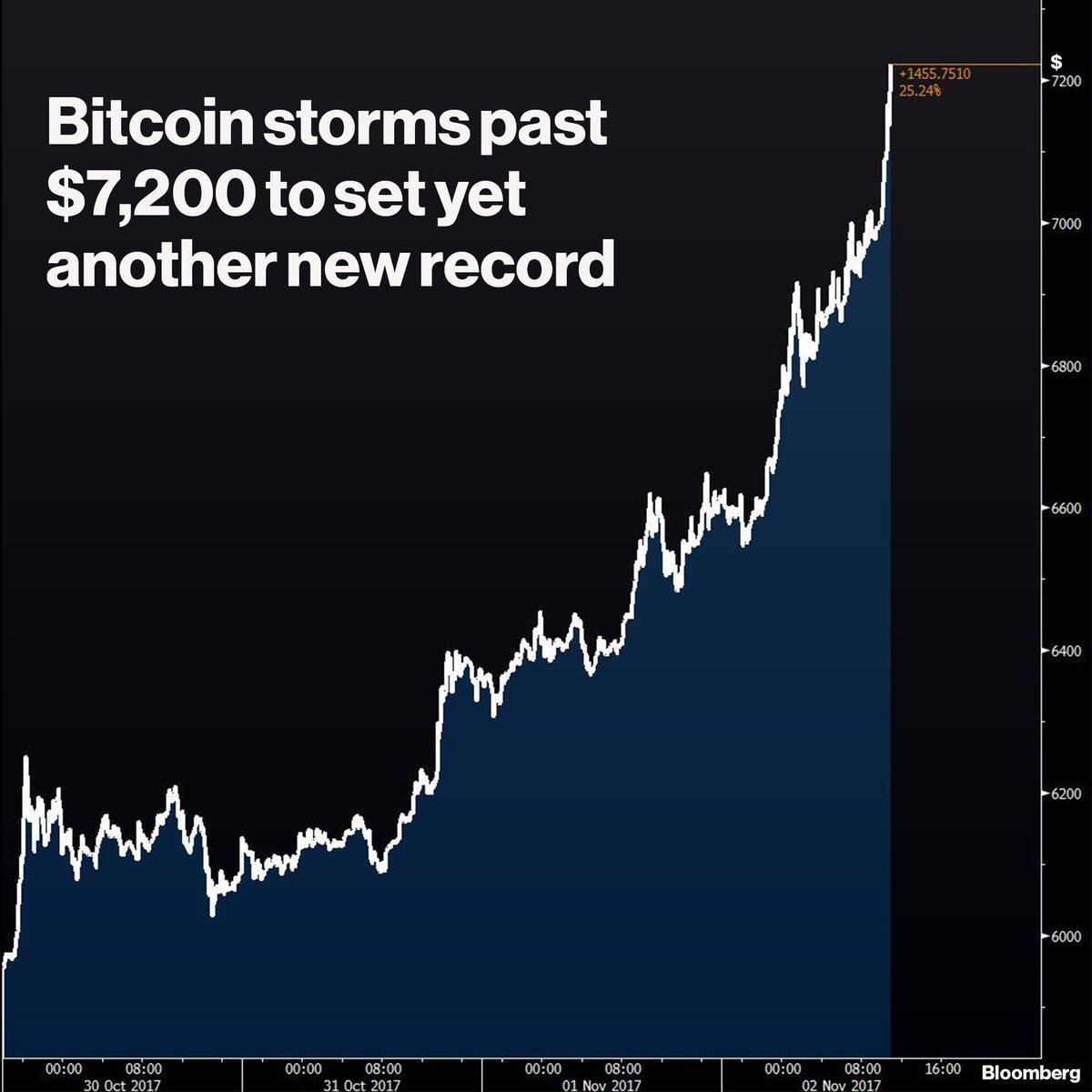 business bitcoin