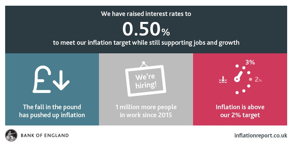 We have raised interest rates to 0.50% - find out more at https://t.co/t3kXo2DpBQ #InflationReport https://t.co/xOPSF2wMdI