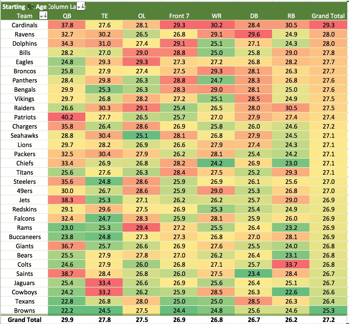 Average starter ages this #NFL season, calculated on each game day. Red=oldest. Green=youngest. https://t.co/PMNdD6yqXW