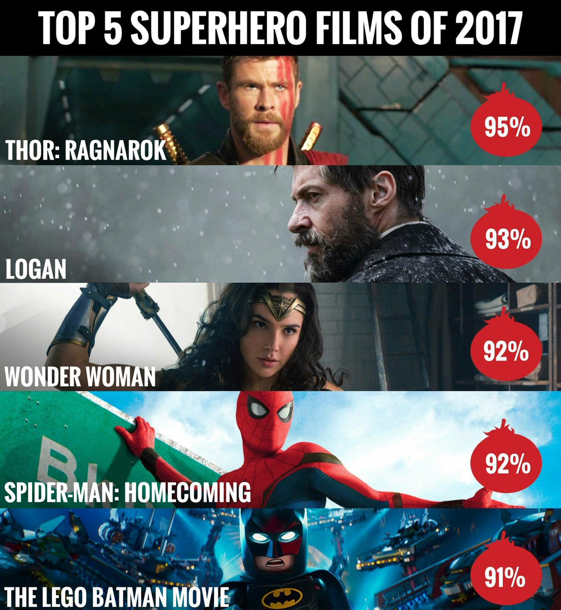 "test Twitter Media - RT @ErikDavis ""Congrats to #ThorRagnarok on being the highest rated superhero movie of 2017, via @RottenTomatoes"" https://t.co/vYNzWLcpEr"